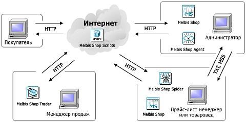 Схема работы интернет-магазина.