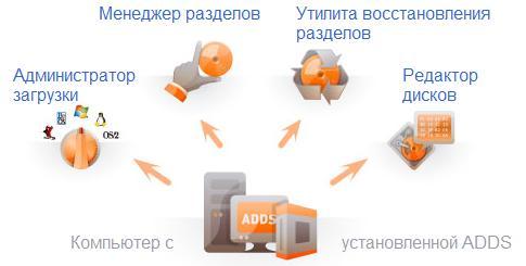 Acronis disk director 10 полная версия