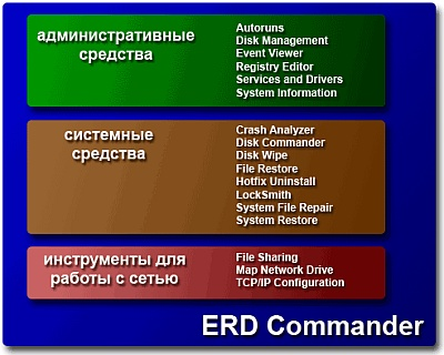 Erd commander rus для windows 7 xp vista
